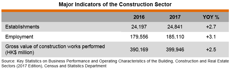 Table: Major Indicators of the Construction Sector