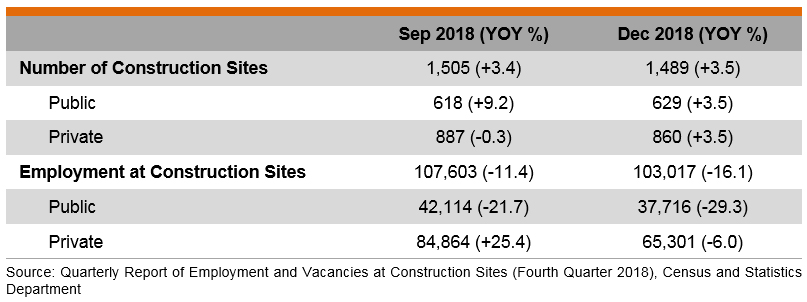 Table: Industry Date (Construction Sector)