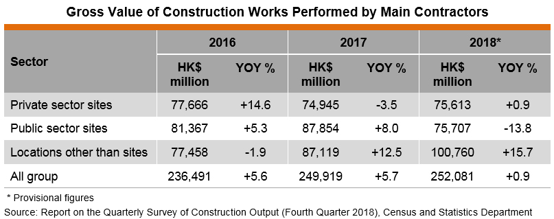 Table: Gross Value of Construction Works Performed by Main Contractors
