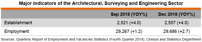Table: Major Indicators of the Architectural, Surveying and Engineering Sector