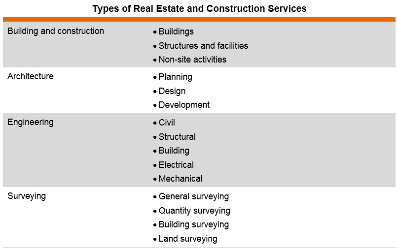 Table: Types of Real Estate and Construction Services