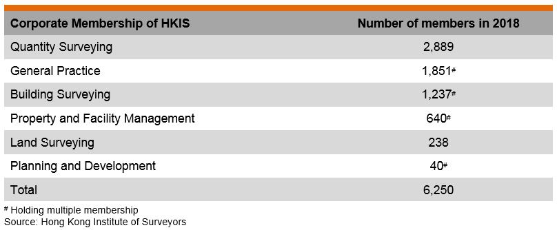 Table: Corporate Membership of HKIS