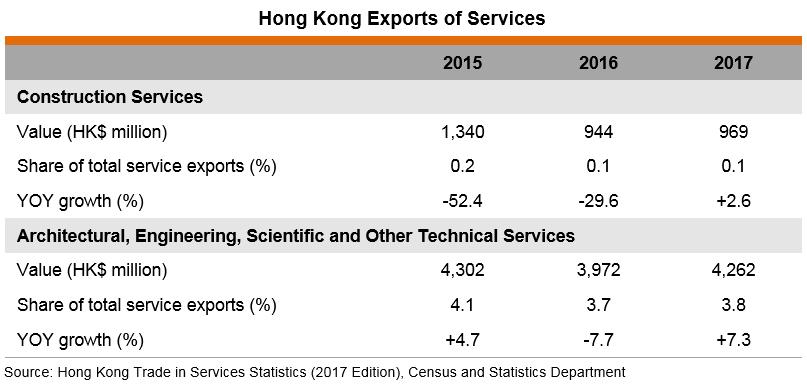 Table: Hong Kong Exports of Services