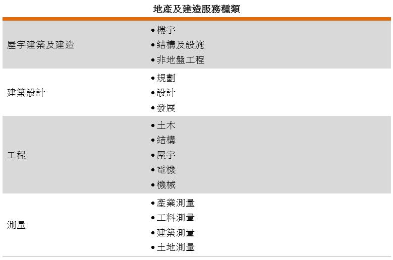 表: 地產及建造服務種類