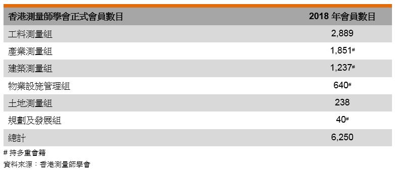 表: 香港測量師學會正式會員數目