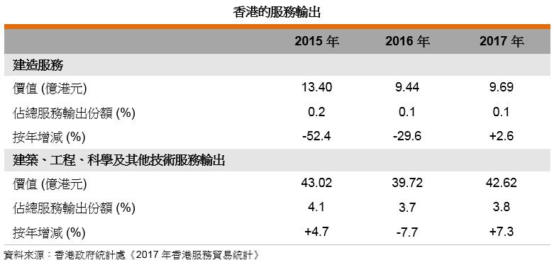 表: 香港的服務輸出