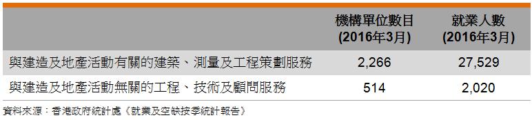 表: 業界數據(香港工程業)