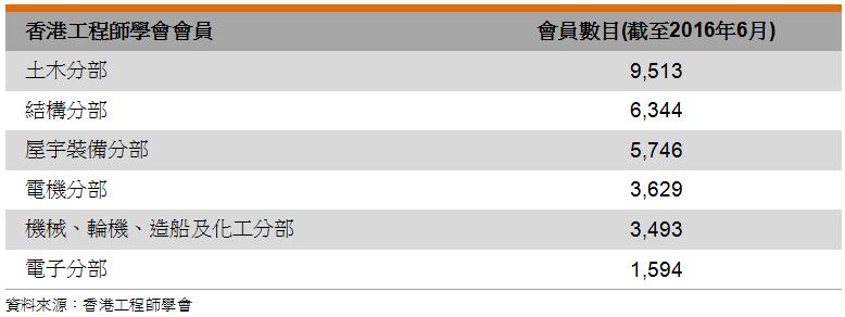 表: 香港工程師學會會員