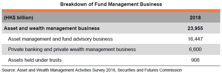 Table: Breakdown of Fund Management Business