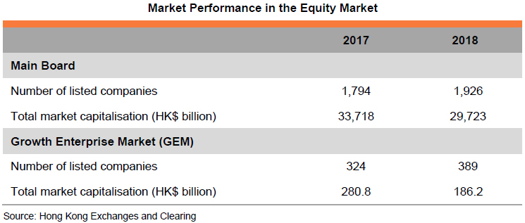 Table: Market Performance in the Equity Market