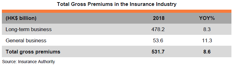 Table: Total Gross Premiums in the Insurance Industry