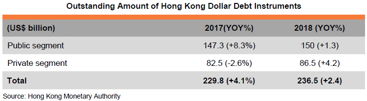 Table: Outstanding Amount of Hong Kong Dollar Debt Instruments