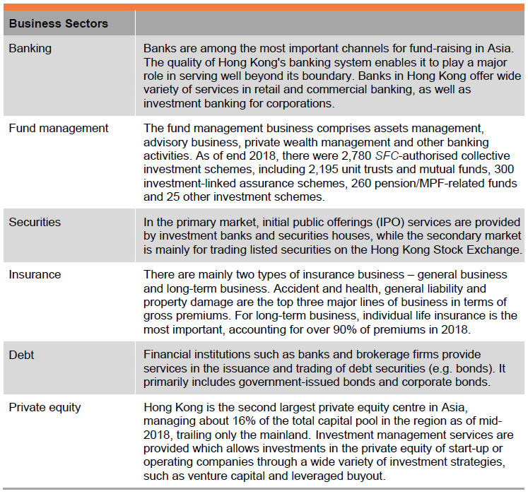 Table:  Business Sectors