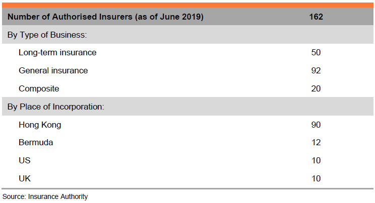 Table: Number of Authorised Insurers (as of June 2019)