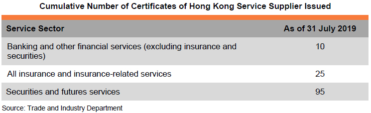 Table: Cumulative Number of Certificates of Hong Kong Service Supplier Issued