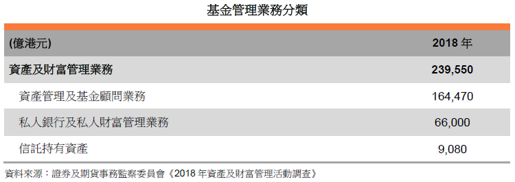 表: 基金管理业务分类