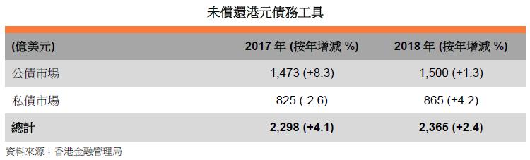 表: 未偿还港元债务工具