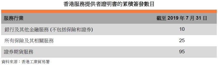 表: 香港服务提供者证明书的累积签发数目