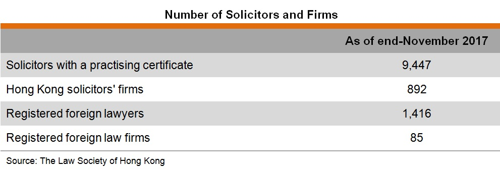 Table: Number of Solicitors and Firms