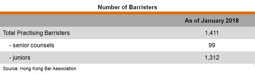 Table: Number of Barriers