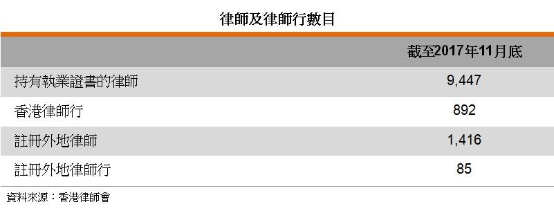 表: 律师及律师行数目