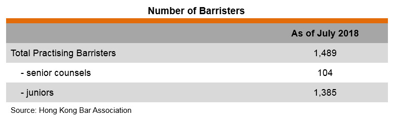 Table: Number of Barristers