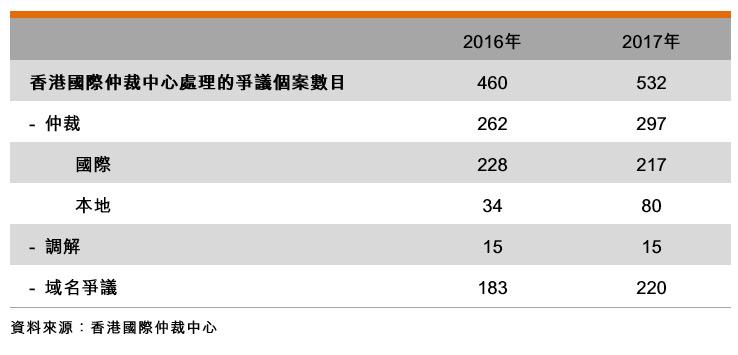 表:香港国际仲裁中心处理的争议个案数目