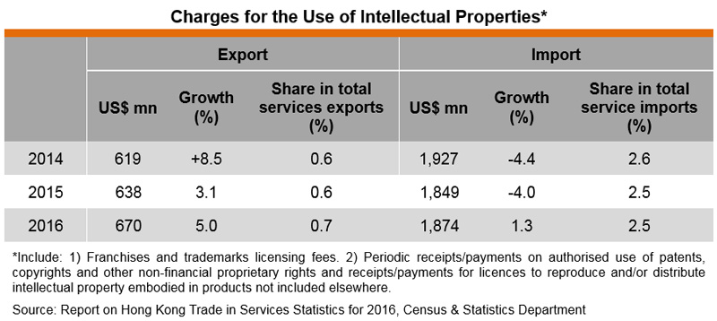 Table: Charges for the Use of Intellectual Properties