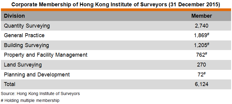 Table: Corporate Membership of Hong Kong Institute of Surveyors (31 December 2015)