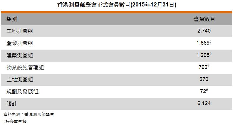 圖: 香港測量師學會正式會員數目(2015年12月31日)