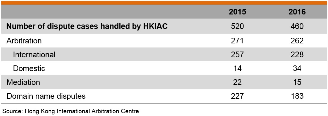 Table: Number of dispute cases handled by HKIAC