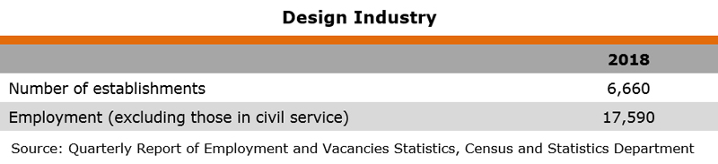 Table: Industry Data (Design Industry)