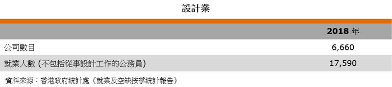 表:行業數據(設計業)