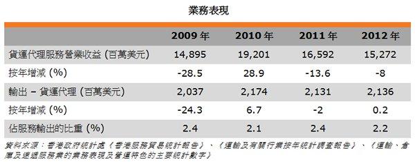 香港的国际空运货物处理量在全球排名第一