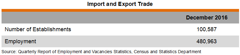 Table: Import and Export Trade