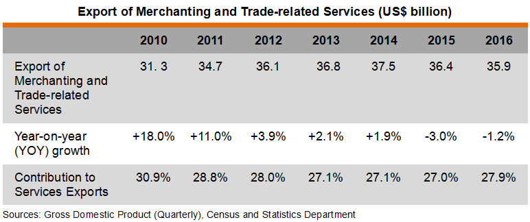 Table: Export of Merchanting and Trade-related Services (US$ billion)