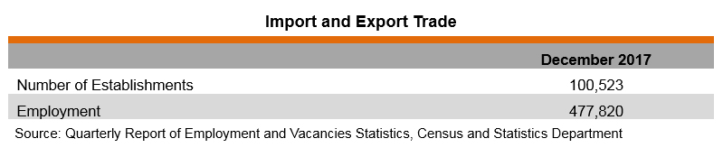 Import and Export Trade Industry in Hong Kong | HKTDC