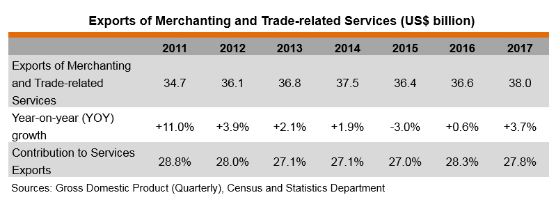 Table: Exports of Merchanting and Trade-related Services (US$ billion)