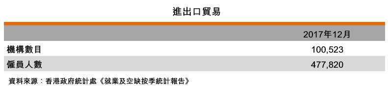 表:進出口貿易