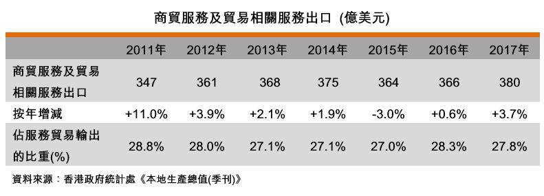 表:商貿服務及貿易相關服務出口 (億美元)
