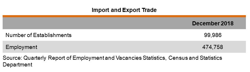 Table: Import and Export Trade Industry Data