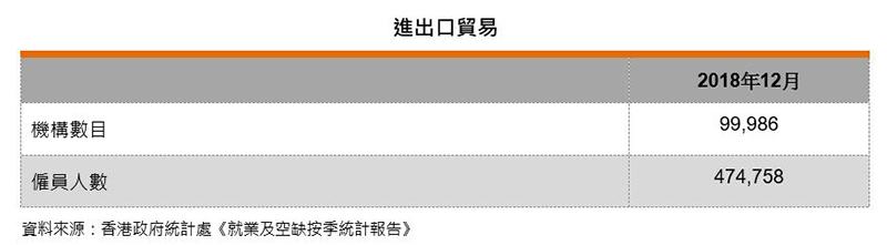 表:进出口贸易业界数据