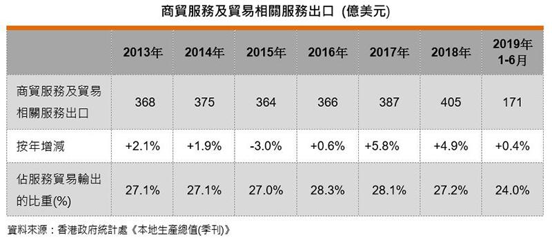 表:商贸服务及贸易相关服务出口 (亿美元)