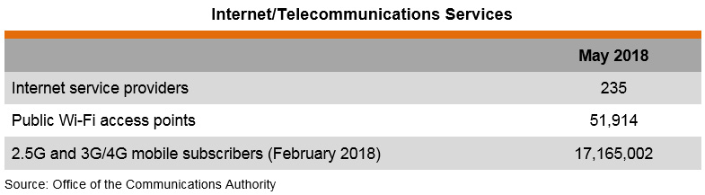 Table: Internet and Telecommunications Services