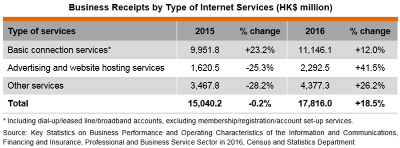 Table: Business Receipts by Type of Internet Services (HK$ million)