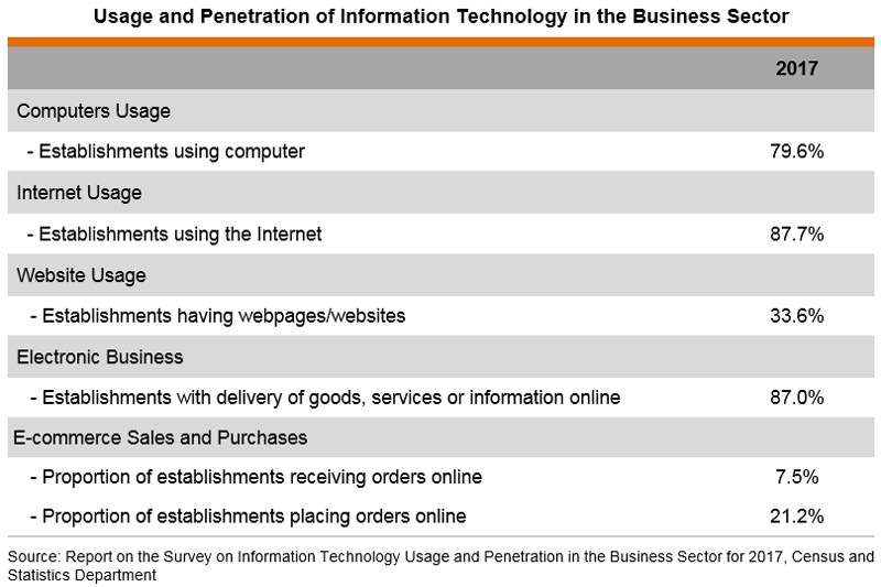 Table: Usage and Penetration of Information Technology in the Business Sector