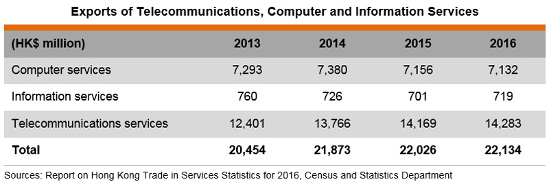 Table: Exports of Telecommunications, Computer and Information Services