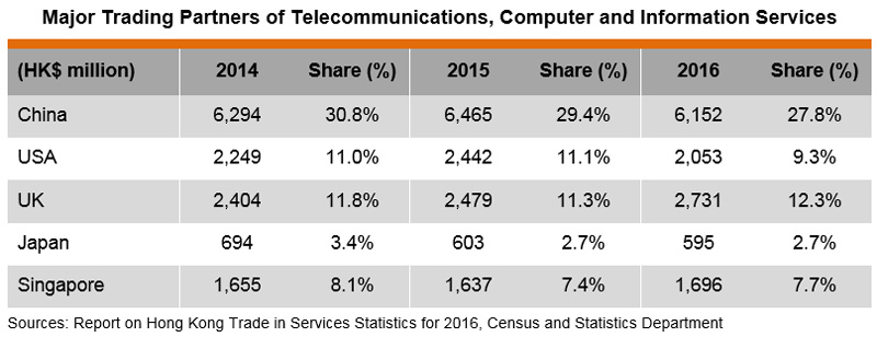 Table: Major Trading Partners of Telecommunications, Computer and Information Services