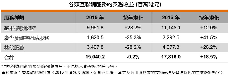 表: 各類互聯網服務的業務收益 (百萬港元)