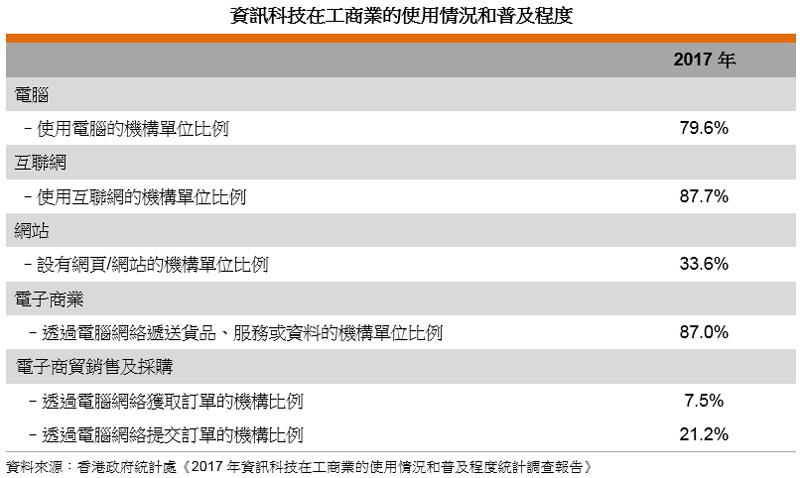 表: 資訊科技在工商業的使用情況和普及程度